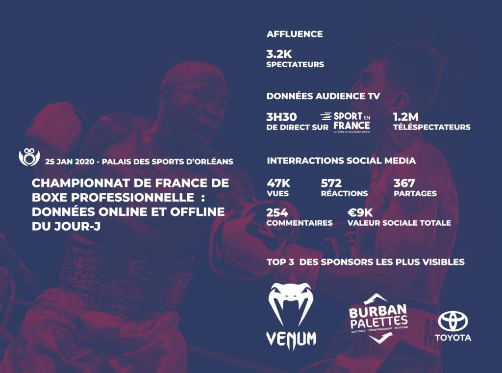 Détail chiffré des données des audiences et interactions de la soirée de boxe professionnelle au palais des sports d'Orléans le 25 janvier 2020